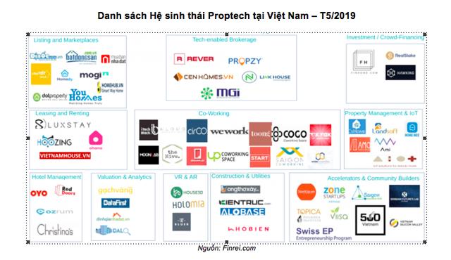 Mảng proptech Việt Nam đang nở rộ theo nhu cầu về bất động sản thông minh ngày càng tăng của giới trẻ - Ảnh 2.