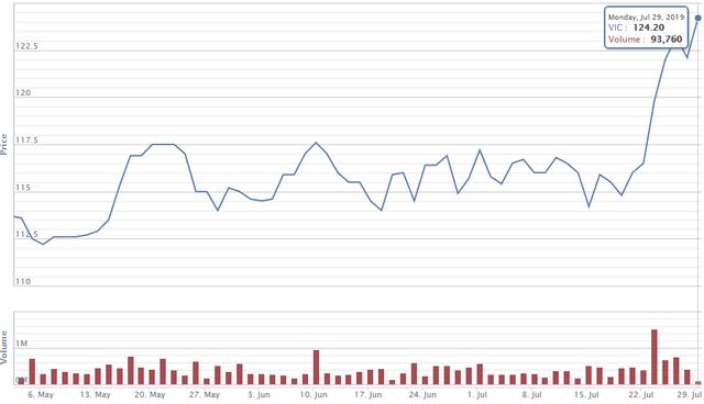 Tài sản tỷ phú Phạm Nhật Vượng chính thức vượt 10 tỷ USD sau khi 9 chiếc VinFast Lux đầu tiên được bàn giao - Ảnh 1.