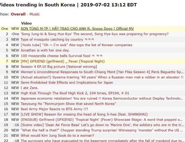 Nhìn YouTube chọn Trending thế này, bảo sao Sơn Tùng giành Top 1 Hàn Quốc nhanh đến vậy - Ảnh 1.