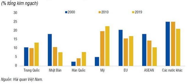 WB băn khoăn khi 10 địa phương lớn chiếm 75% xuất khẩu của Việt Nam - Ảnh 1.