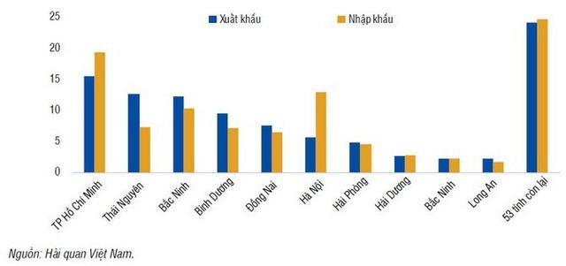 WB băn khoăn khi 10 địa phương lớn chiếm 75% xuất khẩu của Việt Nam - Ảnh 2.