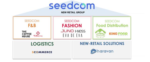 Chiến lược New Retail của Seedcom là gì? Vì sao chỉ hơn 3 tháng đã thay 4 CEO của The Coffee House, Ahamove, Giao Hàng Nhanh Express, và CEO của chính Seedcom? - Ảnh 2.