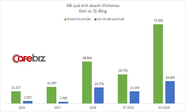 Chi đậm cho môi giới và quảng cáo, lợi nhuận Vinhomes tăng gấp đôi vượt 10.000 tỷ đồng chỉ trong quý 2 - Ảnh 1.