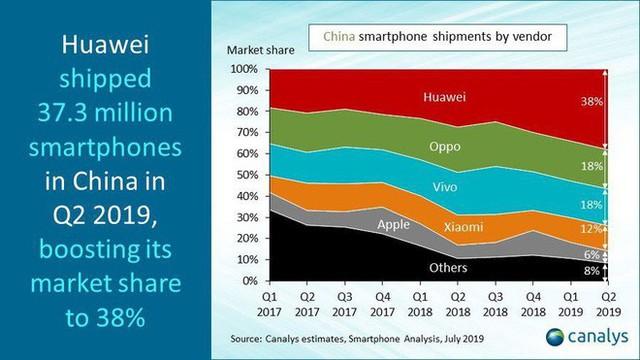 [Bài tối] Huawei Q2/2019: Doanh thu 32,2 tỷ USD tăng 23%, bán được 59 triệu smartphone, thị phần nhấn chìm các đối thủ khác tại Trung Quốc - Ảnh 1.