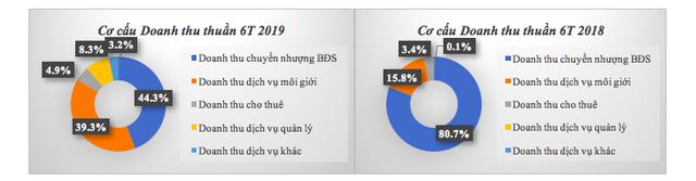 Sau 6 tháng đầu năm, TTC Land hoàn thành 45% kế hoạch lợi nhuận, dự kiến tổng sản phẩm kinh doanh tung ra thị trường tăng 154% so với năm 2018 - Ảnh 1.