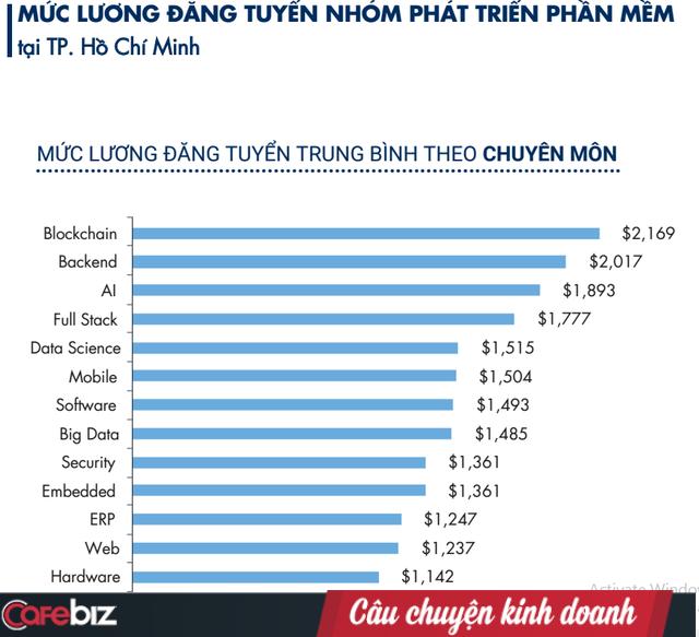 Bất ngờ lương ngành IT 2019: Thu nhập của lập trình viên Back-end là á quân tại TPHCM, nhưng đội sổ ở Hà Nội - Ảnh 1.