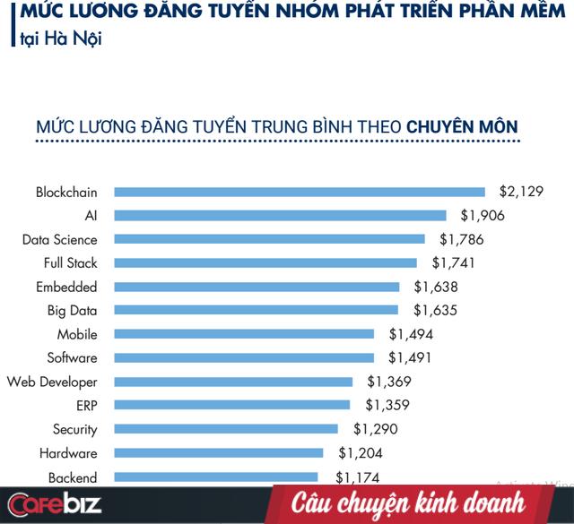 Bất ngờ lương ngành IT 2019: Thu nhập của lập trình viên Back-end là á quân tại TPHCM, nhưng đội sổ ở Hà Nội - Ảnh 2.