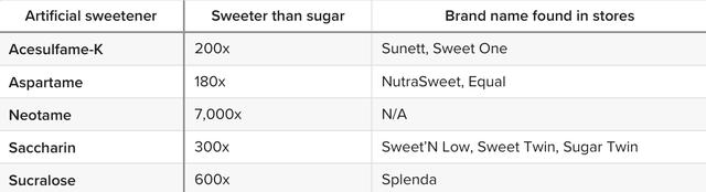 Hãy cẩn thận với những sản phẩm không dùng đường, các nhà khoa học cho hay - Ảnh 2.