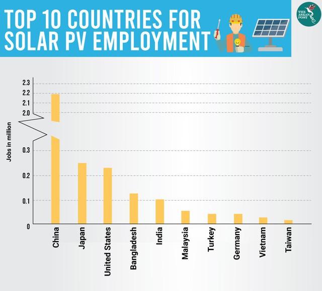 Ngành năng lượng mặt trời: Thị trường lao động màu mỡ của thế giới và Việt Nam - Ảnh 2.