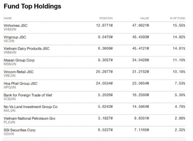 Kế hoạch cải tổ Deutsche Bank liệu có ảnh hưởng đến danh mục 300 triệu USD chứng khoán Việt? - Ảnh 1.