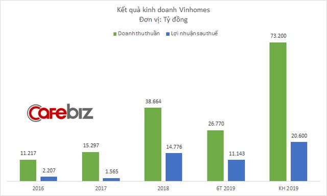 Các đại dự án của Vinhomes đã bán được đến đâu? - Ảnh 1.