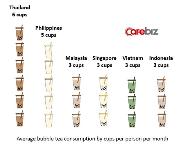 Bất ngờ với cơn sốt trà sữa tại Việt Nam: Số lượng đơn hàng tăng tới 1.500%, nhưng vẫn chưa là gì so với Indonesia, Thái Lan, và Phillipines - Ảnh 2.