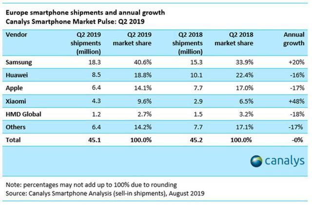 Smartphone tầm trung giúp Samsung gia tăng thị phần tại châu Âu, cản bước Huawei - Ảnh 1.