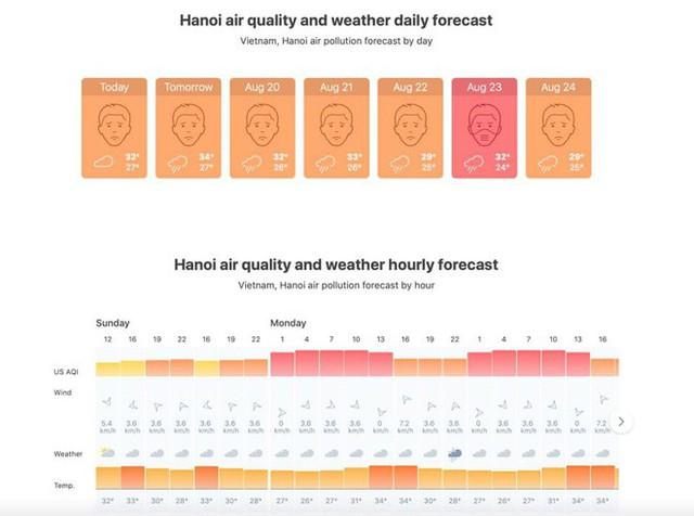 Dự báo không khí Hà Nội tuần này rất ô nhiễm, cảnh báo những bệnh dễ mắc và cách bảo vệ sức khỏe cho mình và người thân - Ảnh 1.