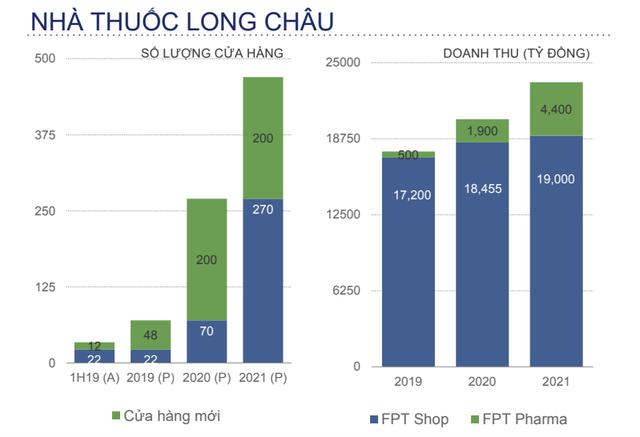 Chuỗi nhà thuốc Long Châu sẽ bùng nổ trong 2 năm tới: Mở thêm 200 cửa hàng mỗi năm, doanh thu tăng theo cấp số nhân - Ảnh 1.
