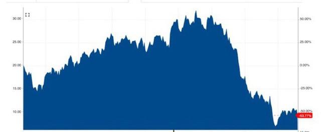 Thăng trầm GE: Từ biểu tượng công nghiệp Mỹ đến nghi án gian lận 38 tỷ USD - Ảnh 4.