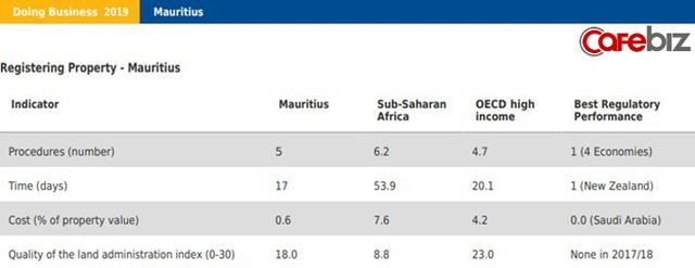 Mauritius - Singapore của châu Phi: Thiên đường thuế, cấp phép mở công ty trong 2h, mua đất chỉ mất 2 ngày, GDP đầu người tăng 13 lần sau 40 năm - Ảnh 2.