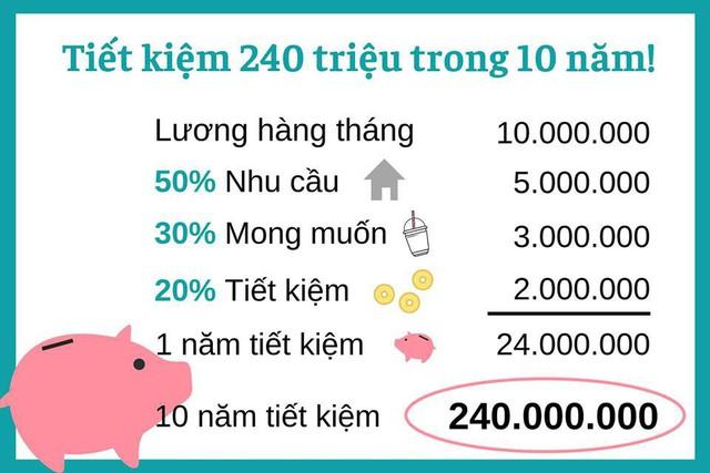 Chia sẻ nguyên tắc 50/30/20, giúp người có lương 10 triệu tiết kiệm được 240 triệu nhưng Shark Linh lại khiến MXH tranh cãi gay gắt - Ảnh 2.