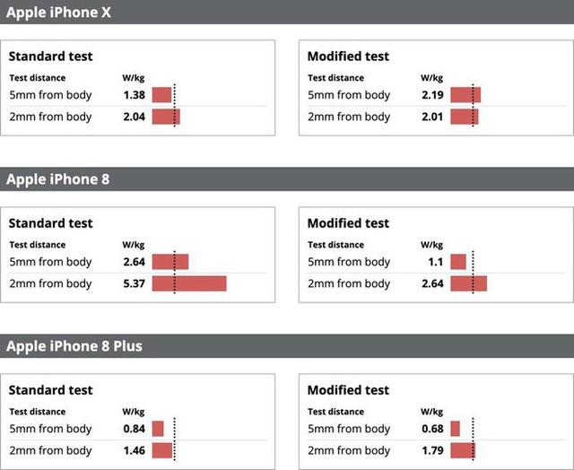 Bị tố iPhone 7 phát ra bức xạ vô tuyến cao gấp đôi mức cho phép, Apple tuyên bố bài kiểm tra không chính xác - Ảnh 2.