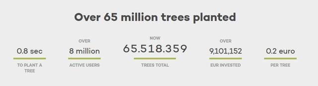 Muốn cứu Trái đất hãy bỏ Google: Công cụ tìm kiếm này dành 80% lợi nhuận để trồng rừng, cứ 45 lượt sử dụng lại thêm một cây xanh mới được tạo ra - Ảnh 3.