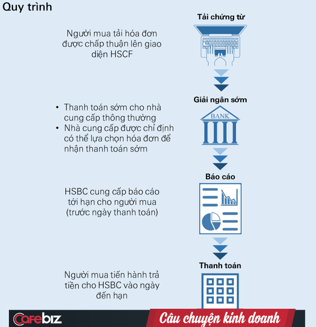 Sau thanh toán L/C trên nền blockchain, đây là bước số hóa tiếp theo của ngân hàng Việt Nam - Ảnh 2.