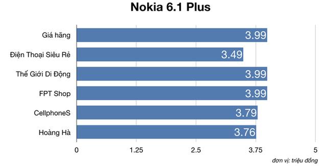 So sánh giá của Điện Thoại Siêu Rẻ với TGDĐ, FPT Shop, CellphoneS, Hoàng Hà: Liệu có thật sự siêu rẻ? - Ảnh 4.