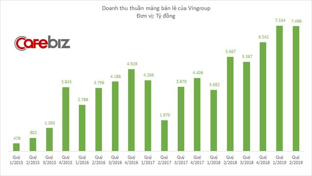 Trước khi được rót 500 triệu USD từ Singapore, mảng bán lẻ của Vingroup đã lớn nhanh như thế nào? - Ảnh 1.