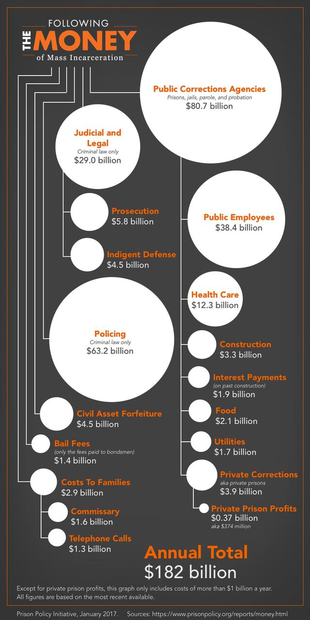Vì sao nước Mỹ chi tới 182 tỷ USD mỗi năm cho hệ thống nhà tù dù tỷ lệ tội phạm vẫn gia tăng? - Ảnh 1.
