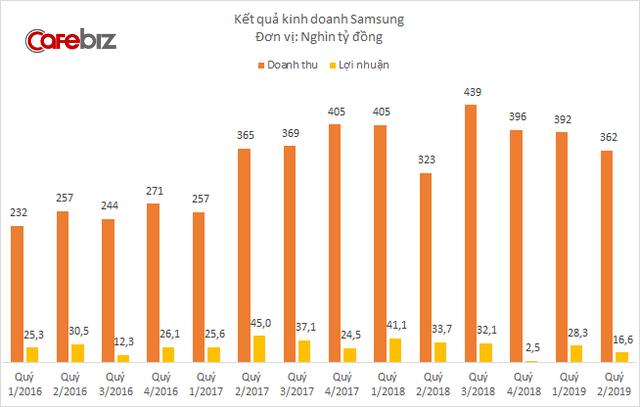 Doanh thu Samsung tại Việt Nam giảm quý thứ 3 liên tiếp, lợi nhuận cũng dần teo tóp - Ảnh 1.
