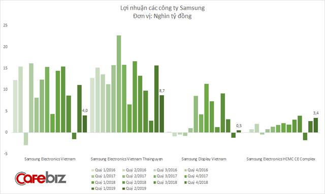 Doanh thu Samsung tại Việt Nam giảm quý thứ 3 liên tiếp, lợi nhuận cũng dần teo tóp - Ảnh 3.