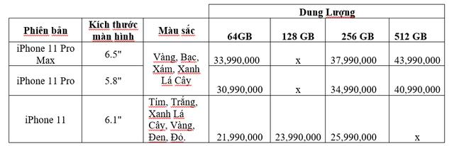 iPhone 11 mới sẽ có giá dự kiến từ 21,99 triệu đồng - Ảnh 1.