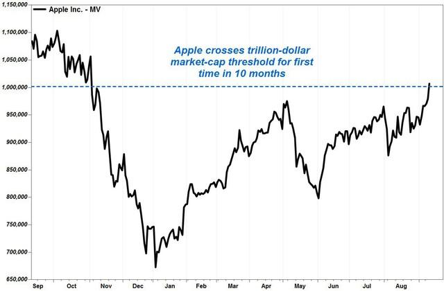 """apple - photo 1 156825333077179805954 - Vốn hóa Apple lại vượt 1 nghìn tỷ USD nhờ """"bộ ba"""" iPhone mới"""