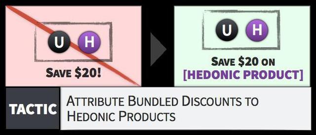 Bán sản phẩm theo combo: Tuyệt chiêu khiến khách hàng xuống tiền nhanh chóng, lợi hại gấp 10 lần so với việc giảm giá - Ảnh 2.