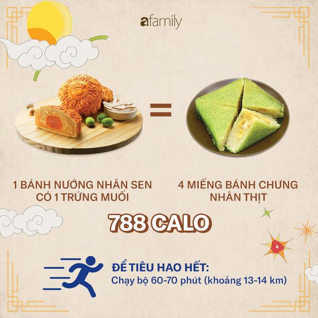 Ăn một chiếc bánh Trung thu sẽ phải chạy bộ 2,5 giờ: 4 nguyên tắc để ăn bánh Trung thu mà không béo - Ảnh 2.