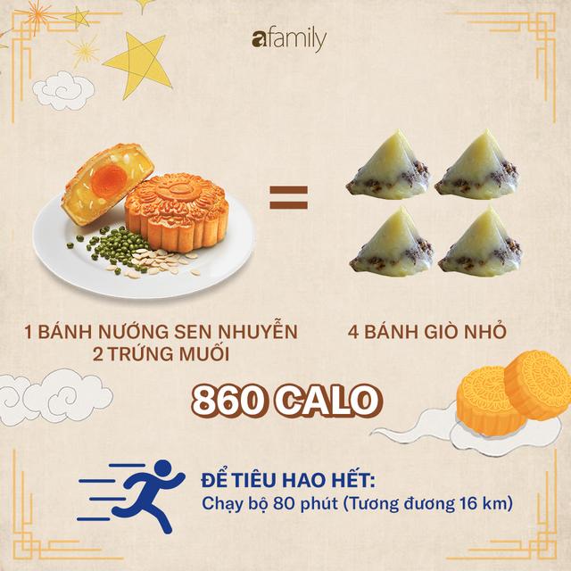 Ăn một chiếc bánh Trung thu sẽ phải chạy bộ 2,5 giờ: 4 nguyên tắc để ăn bánh Trung thu mà không béo - Ảnh 3.