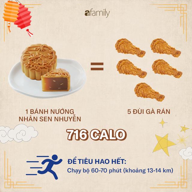 Ăn một chiếc bánh Trung thu sẽ phải chạy bộ 2,5 giờ: 4 nguyên tắc để ăn bánh Trung thu mà không béo - Ảnh 4.