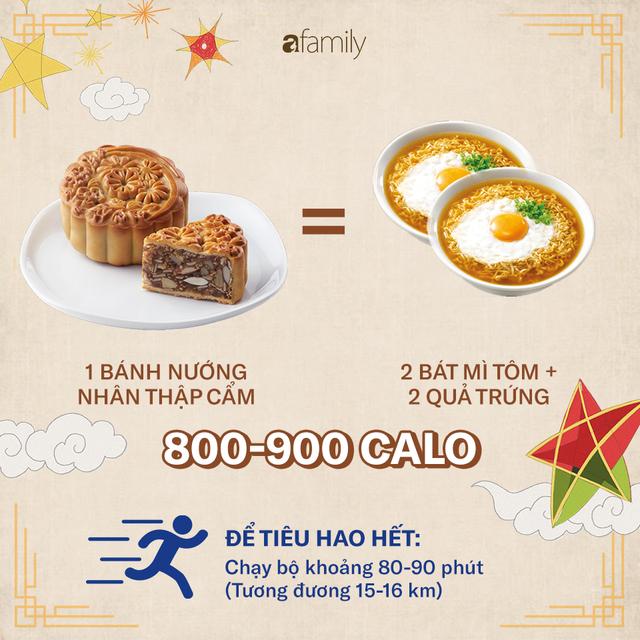 Ăn một chiếc bánh Trung thu sẽ phải chạy bộ 2,5 giờ: 4 nguyên tắc để ăn bánh Trung thu mà không béo - Ảnh 5.