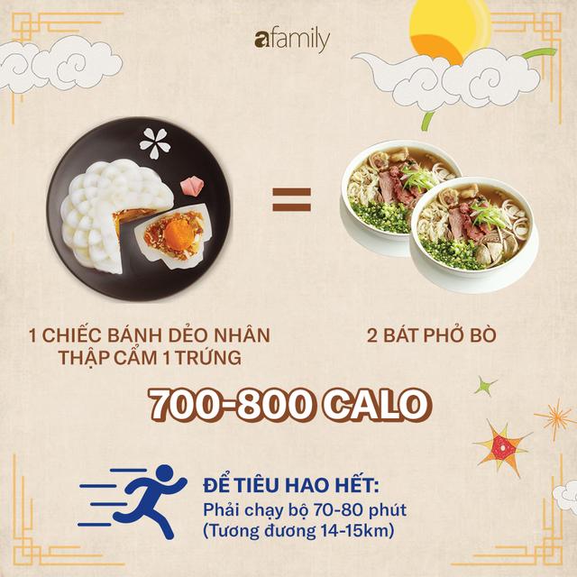 Ăn một chiếc bánh Trung thu sẽ phải chạy bộ 2,5 giờ: 4 nguyên tắc để ăn bánh Trung thu mà không béo - Ảnh 8.