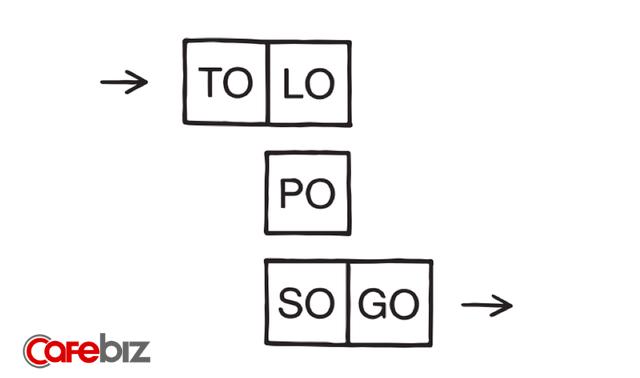 Sơ đồ tư duy của người thông minh: Đời người hơn nhau ở 5 bước này - Ảnh 3.