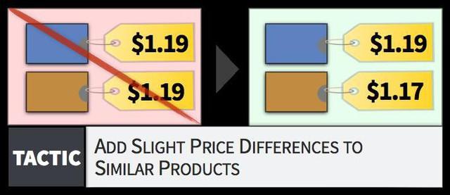 Nghe vô lý nhưng lại cực kỳ hợp lý: Định giá chênh lệch cho những sản phẩm giống nhau để tăng lượng tiêu thụ gấp đôi - Ảnh 2.