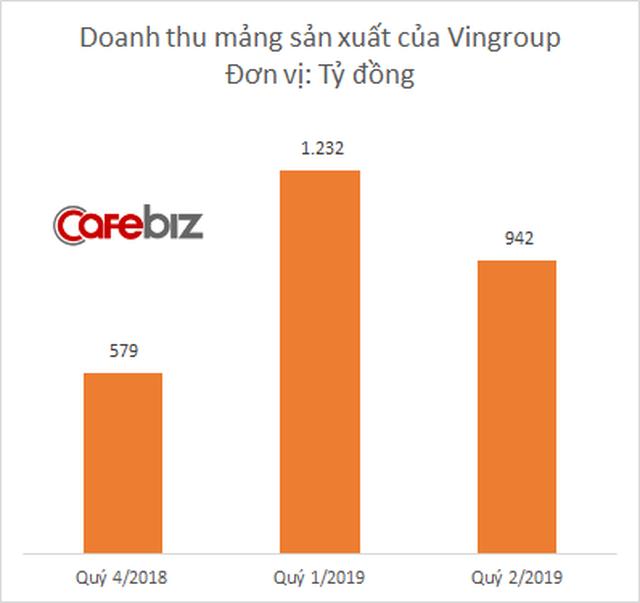 VinFast sắp phát hành 5.000 tỷ đồng trái phiếu - Ảnh 1.