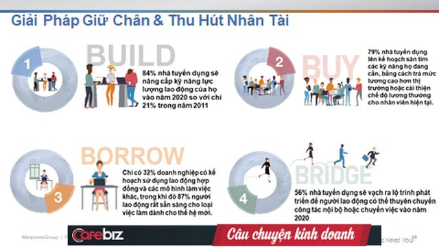 TGĐ ManpowerGroup Việt Nam, Thái Lan và Trung Đông: Càng có nhiều kỹ năng thu nhập sẽ ngày càng tăng, và đây là kỹ năng quan trọng của nhân sự mà các DN đang nhắm đến - Ảnh 3.