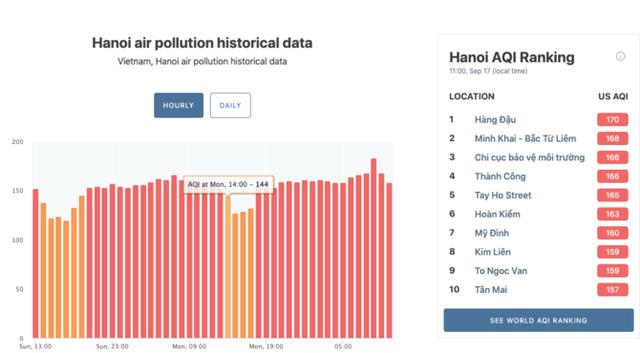 Điểm mặt những nơi ô nhiễm không khí nhất Hà Nội - Ảnh 3.