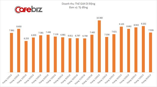 Mảng online của Thế Giới Di Động hồi phục, nhưng tổng doanh thu và lợi nhuận cùng giảm trong tháng cô hồn - Ảnh 1.