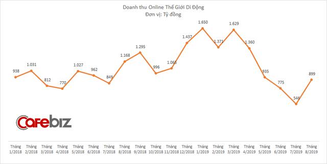 Mảng online của Thế Giới Di Động hồi phục, nhưng tổng doanh thu và lợi nhuận cùng giảm trong tháng cô hồn - Ảnh 3.