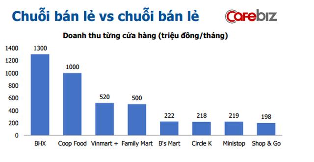 Vì sao doanh thu trên mỗi cửa hàng Bách Hóa Xanh cao gấp đôi VinMart+, gấp 1,3 lần Co.op Food? - Ảnh 1.