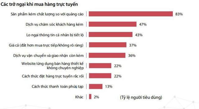 - photo 2 15692254126631434322991 - Doanh thu thương mại điện tử Việt Nam đạt hơn 8 tỉ USD, tăng trưởng 30%