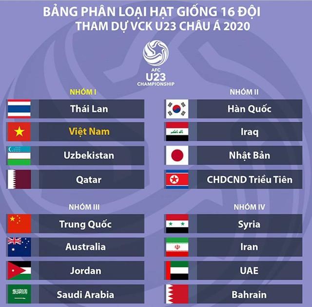 Bốc thăm VCK U23 châu Á 2020: Hàn Quốc muốn gặp Việt Nam - Ảnh 1.
