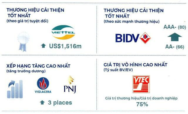 bidv - photo 1 15694829742391255587009 - BIDV – Thương hiệu Việt Nam mạnh nhất năm 2019