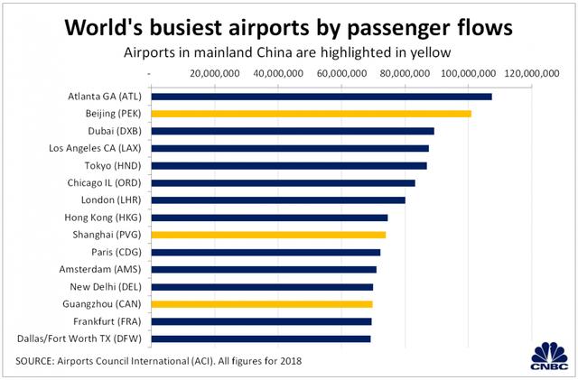 Với siêu sân bay mới, Trung Quốc sẽ thành thị trường hàng không lớn nhất thế giới - Ảnh 1.